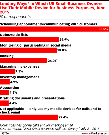 Leading Ways* in Which US Small-Business Owners Use Their Mobile Device for Business Purposes, June 2015 (% of respondents)