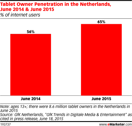 Tablet Owner Penetration in the Netherlands, June 2014 & June 2015 (% of internet users)