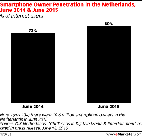 Smartphone Owner Penetration in the Netherlands, June 2014 & June 2015 (% of internet users)