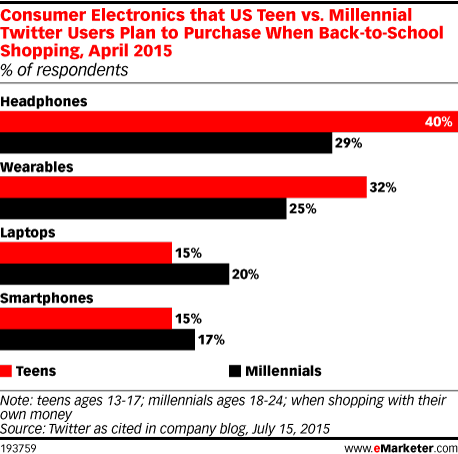 Consumer Electronics that US Teen vs. Millennial Twitter Users Plan to Purchase When Back-to-School Shopping, April 2015 (% of respondents)