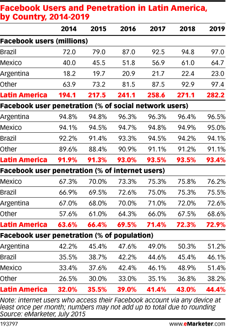 Facebook Users and Penetration in Latin America, by Country, 2014-2019