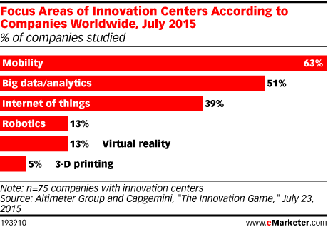 Focus Areas of Innovation Centers According to Companies Worldwide, July 2015 (% of companies studied)