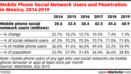 Mobile Phone Social Network Users and Penetration in Mexico, 2014-2019