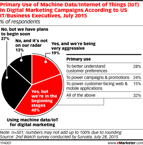 Primary Use of Machine Data/Internet of Things (IoT) in Digital Marketing Campaigns According to US IT/Business Executives, July 2015 (% of respondents)