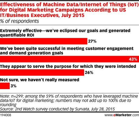 Effectiveness of Machine Data/Internet of Things (IoT) for Digital Marketing Campaigns According to US IT/Business Executives, July 2015 (% of respondents)