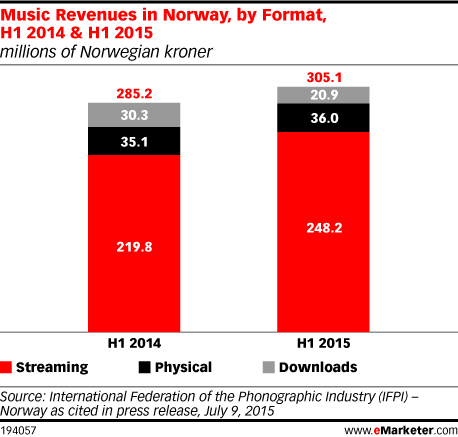 Music Revenues in Norway, by Format, H1 2014 & H1 2015 (millions of Norwegian kroner)
