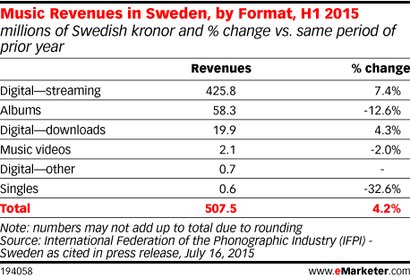 Music Revenues in Sweden, by Format, H1 2015 (millions of Swedish kronor and % change vs. same period of prior year)
