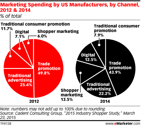 Marketing Spending by US Manufacturers, by Channel, 2012 & 2014 (% of total)