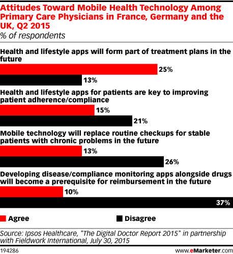 Attitudes Toward Mobile Health Technology Among Primary Care Physicians in France, Germany and the UK, Q2 2015 (% of respondents)