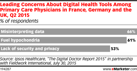 Leading Concerns About Digital Health Tools Among Primary Care Physicians in France, Germany and the UK, Q2 2015 (% of respondents)