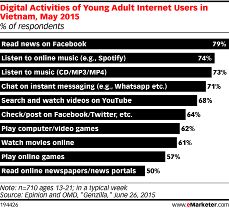 Digital Activities of Young Adult Internet Users in Vietnam, May 2015 (% of respondents)
