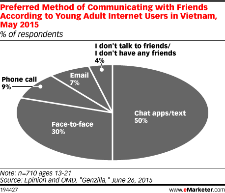Preferred Method of Communicating with Friends According to Young Adult Internet Users in Vietnam, May 2015 (% of respondents)