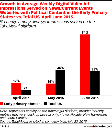 Growth in Average Weekly Digital Video Ad Impressions Served on News/Current Events Websites with Political Content in the Early Primary States* vs. Total US, April-June 2015 (% change among average impressions served on the TubeMogul platform)