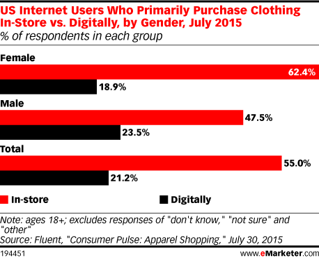 US Internet Users Who Primarily Purchase Clothing In-Store vs. Digitally, by Gender, July 2015 (% of respondents in each group)