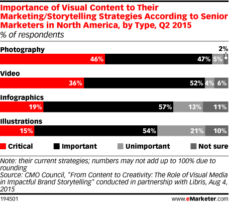Importance of Visual Content to Their Marketing/Storytelling Strategies According to Senior Marketers in North America, by Type, Q2 2015 (% of respondents)
