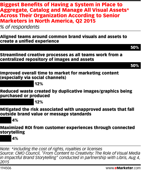 Biggest Benefits of Having a System in Place to Aggregate, Catalog and Manage All Visual Assets* Across Their Organization According to Senior Marketers in North America, Q2 2015 (% of respondents)
