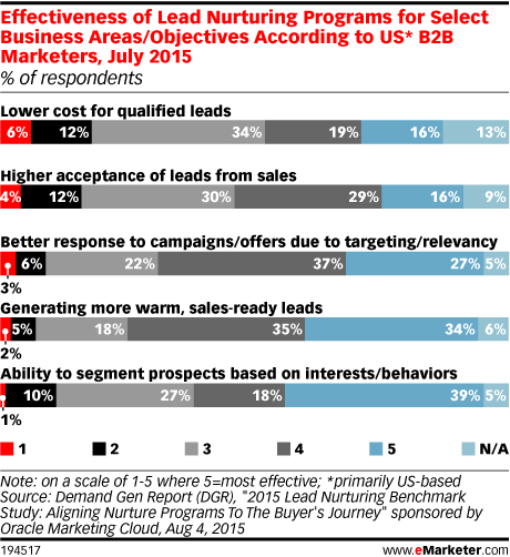 Effectiveness of Lead Nurturing Programs for Select Business Areas/Objectives According to US* B2B Marketers, July 2015 (% of respondents)