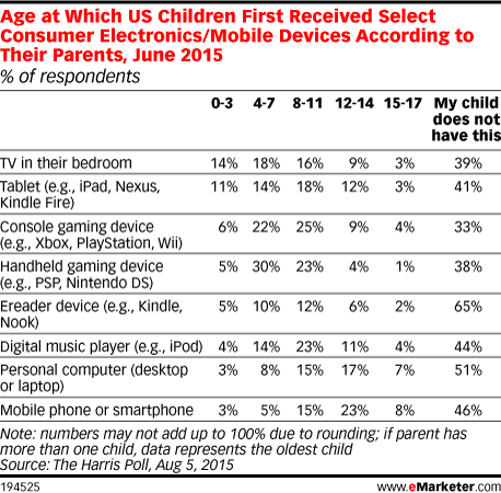 Age at Which US Children First Received Select Consumer Electronics/Mobile Devices According to Their Parents, June 2015 (% of respondents)