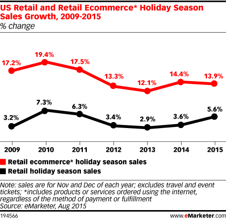 US Retail and Retail Ecommerce* Holiday Season Sales Growth, 2009-2015 (% change)