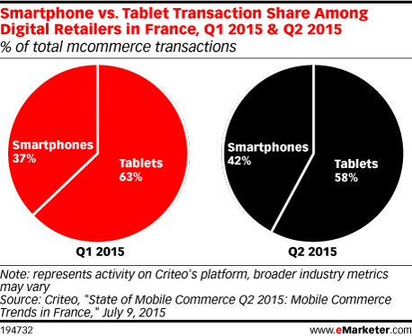 Smartphone vs. Tablet Transaction Share Among Digital Retailers in France, Q1 2015 & Q2 2015 (% of total mcommerce transactions)