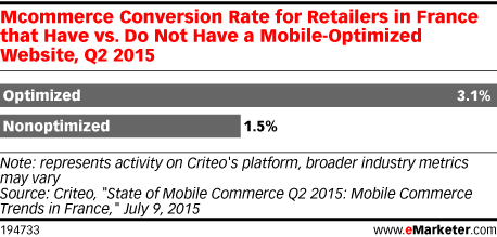 Mcommerce Conversion Rate for Retailers in France that Have vs. Do Not Have a Mobile-Optimized Website, Q2 2015