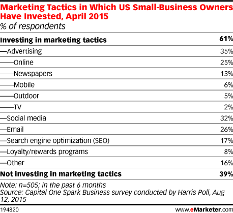 Marketing Tactics in Which US Small-Business Owners Have Invested, April 2015 (% of respondents)
