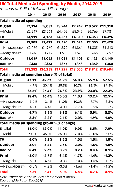 UK Total Media Ad Spending, by Media, 2014-2019 (millions of £, % of total and % change)