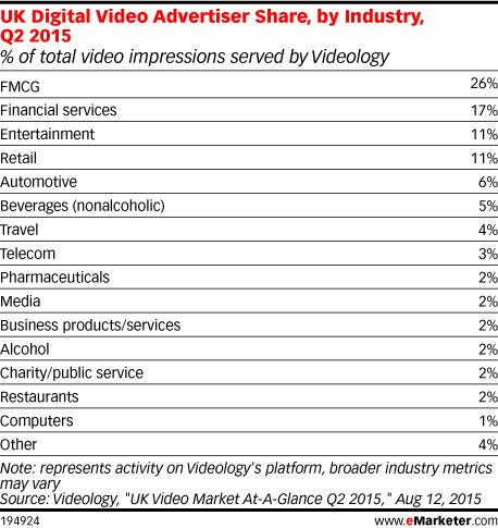 UK Digital Video Advertiser Share, by Industry, Q2 2015 (% of total video impressions served by Videology)