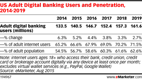 US Adult Digital Banking Users and Penetration, 2014-2019