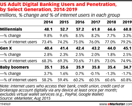 US Adult Digital Banking Users and Penetration, by Select Generation, 2014-2019 (millions, % change and % of internet users in each group)