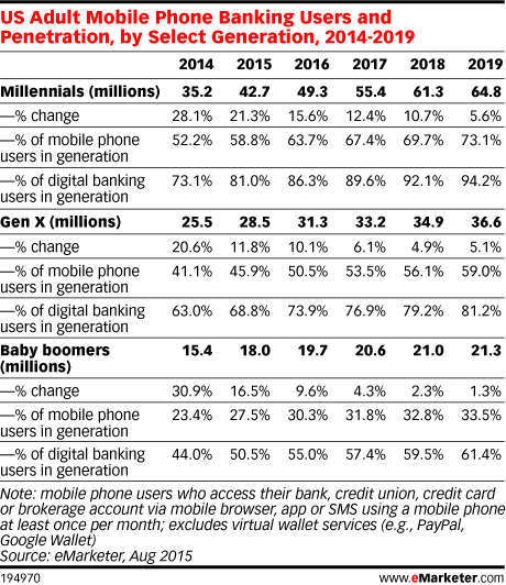 US Adult Mobile Phone Banking Users and Penetration, by Select Generation, 2014-2019