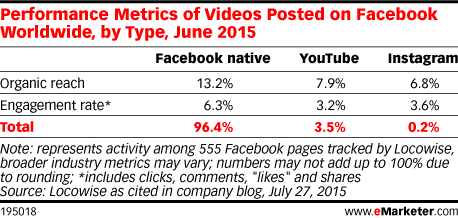 Performance Metrics of Videos Posted on Facebook Worldwide, by Type, June 2015