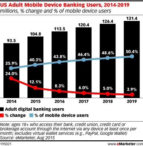 US Adult Mobile Device Banking Users, 2014-2019 (millions, % change and % of mobile device users)