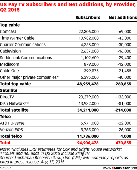 US Pay TV Subscribers and Net Additions, by Provider, Q2 2015