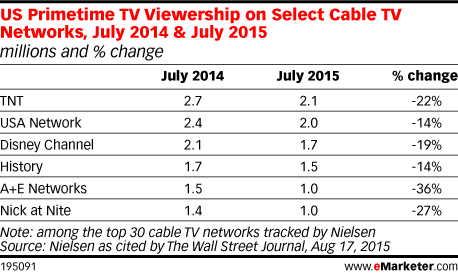 US Primetime TV Viewership on Select Cable TV Networks, July 2014 & July 2015 (millions and % change)