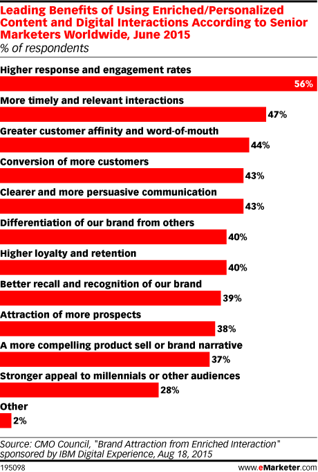 Leading Benefits of Using Enriched/Personalized Content and Digital Interactions According to Senior Marketers Worldwide, June 2015 (% of respondents)