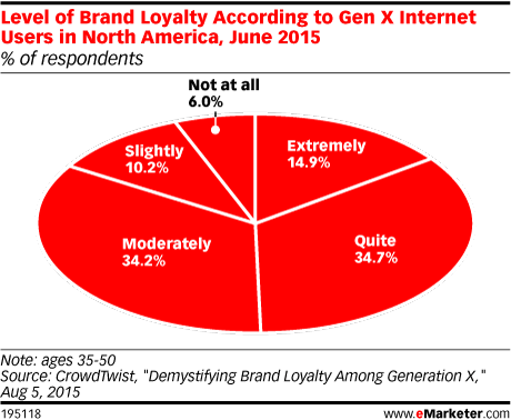 Level of Brand Loyalty According to Gen X Internet Users in North America, June 2015 (% of respondents)
