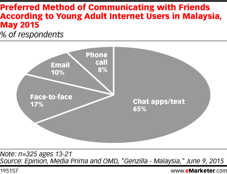 Preferred Method of Communicating with Friends According to Young Adult Internet Users in Malaysia, May 2015 (% of respondents)