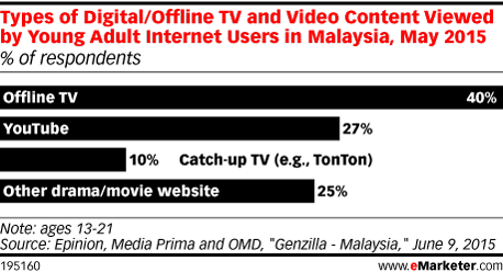 Types of Digital/Offline TV and Video Content Viewed by Young Adult Internet Users in Malaysia, May 2015 (% of respondents)