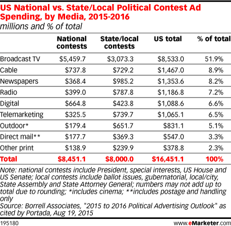 US National vs. State/Local Political Contest Ad Spending, by Media, 2015-2016 (millions and % of total)