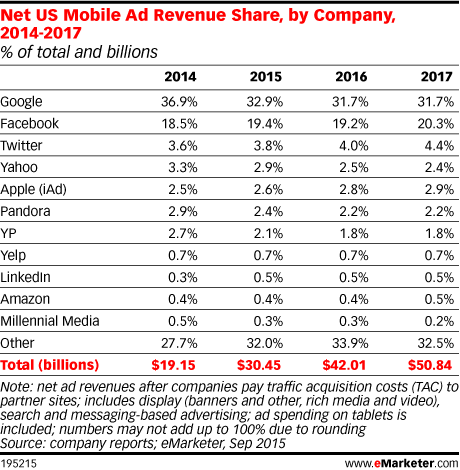 Net US Mobile Ad Revenue Share, by Company, 2014-2017 (% of total and billions)