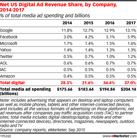 Net US Digital Ad Revenue Share, by Company, 2014-2017 (% of total media ad spending and billions)