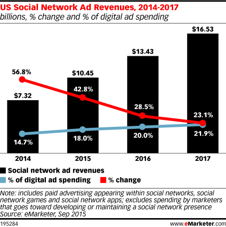 US Social Network Ad Revenues, 2014-2017 (billions, % change and % of digital ad spending)