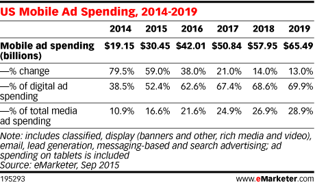 US Mobile Ad Spending, 2014-2019