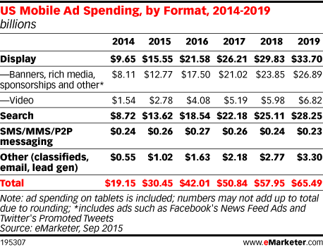 US Mobile Ad Spending, by Format, 2014-2019 (billions)
