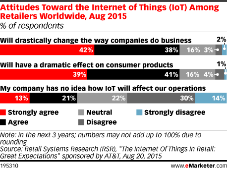 Attitudes Toward the Internet of Things (IoT) Among Retailers Worldwide, Aug 2015 (% of respondents)