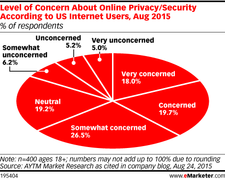 Level of Concern About Online Privacy/Security According to US Internet Users, Aug 2015 (% of respondents)