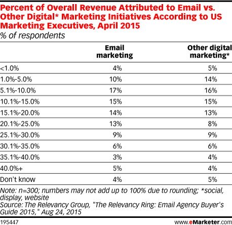 Percent of Overall Revenue Attributed to Email vs. Other Digital* Marketing Initiatives According to US Marketing Executives, April 2015 (% of respondents)