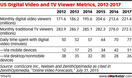 US Digital Video and TV Viewer Metrics, 2012-2017
