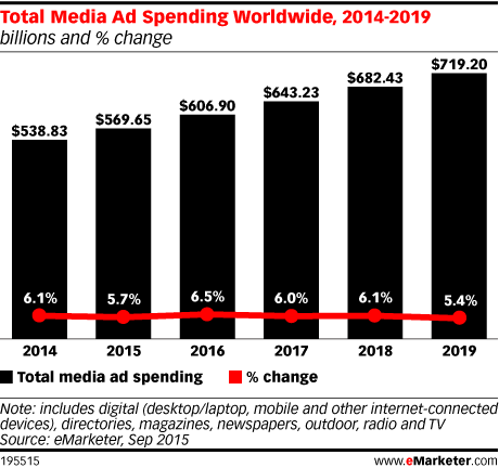 Total Media Ad Spending Worldwide, 2014-2019 (billions and % change)